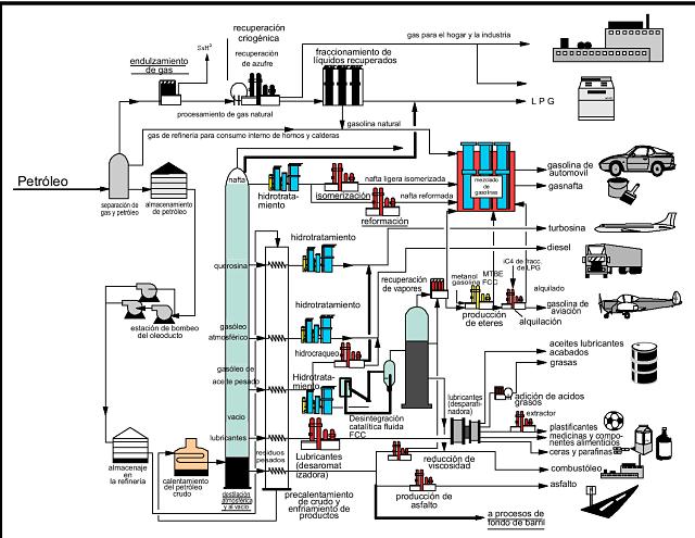 Por qué el petróleo se abarata la gasolina encarece