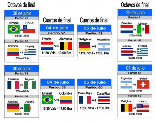 Cuartos de final del Mundial Brasil 2014 – Venelogía