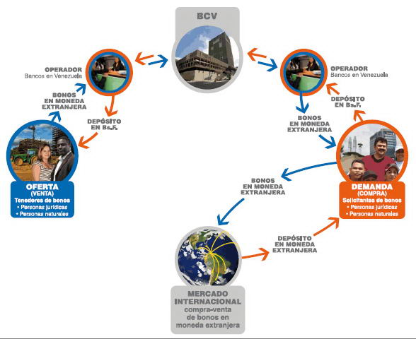 Sistema de Transacciones con Títulos en Moneda Extranjera, Titulos Valores, Bonos de la Deuda Publica, Bonos Venezuela, SITME