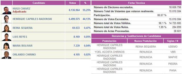 Resultados definitivos de las elecciones presidenciales for Elecciones ministerio del interior resultados