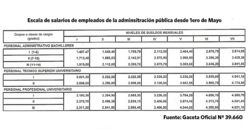 Publicado en Gaceta Oficial Nº 39.660 aumento salarial 2011