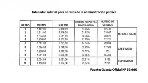 Tabla salarial de los obreros de la administración pública
